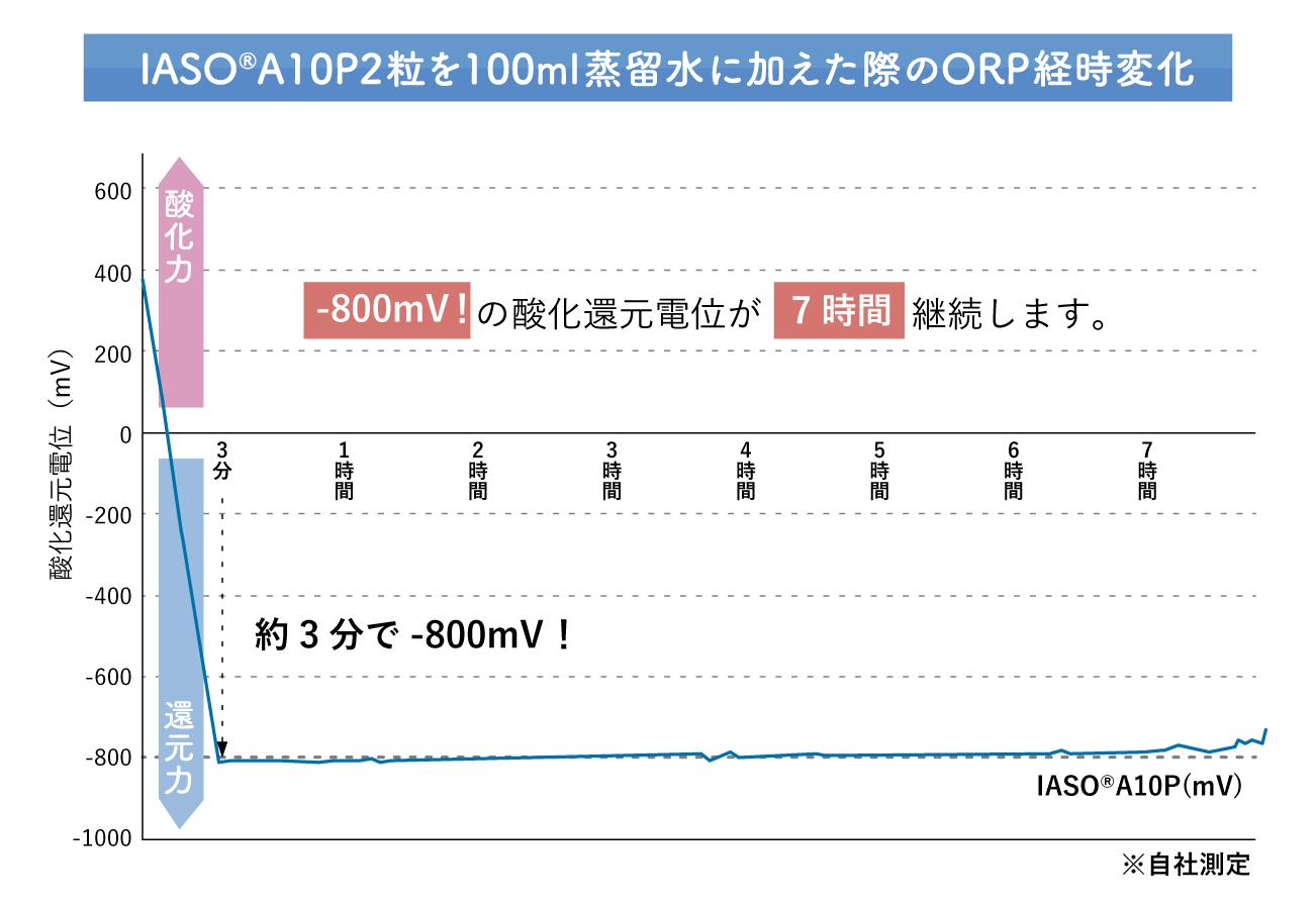IASO(R)A10P2粒を100ml蒸留水に加えた際のORP経時変化